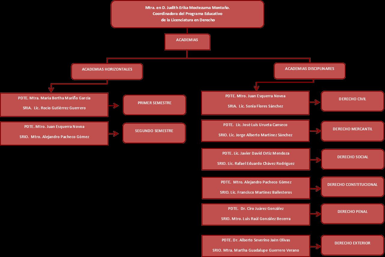 Licenciatura en Derecho (Plan 2015)