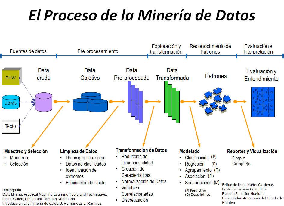 Resultado de imagen para mineria de datos
