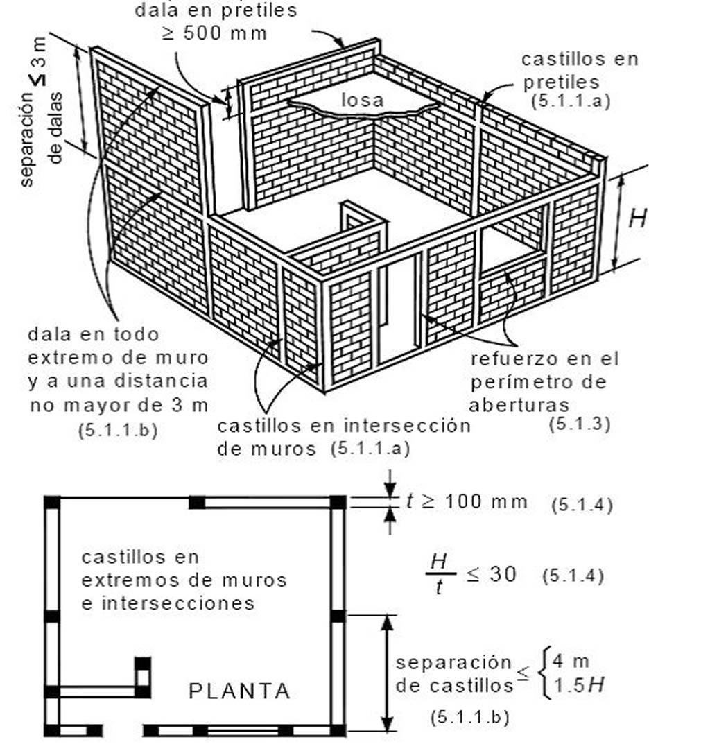 funcion de muros diafragma