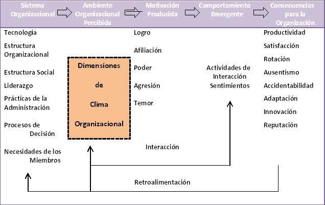 Artigo cientifico sobre clima organizacional