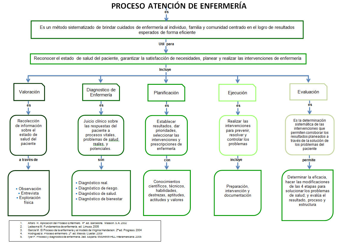 Proceso Atención de Enfermería :: Educación y Salud