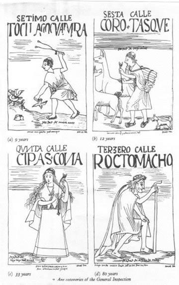 Introducción A La Estructura Religiosa De Los Incas