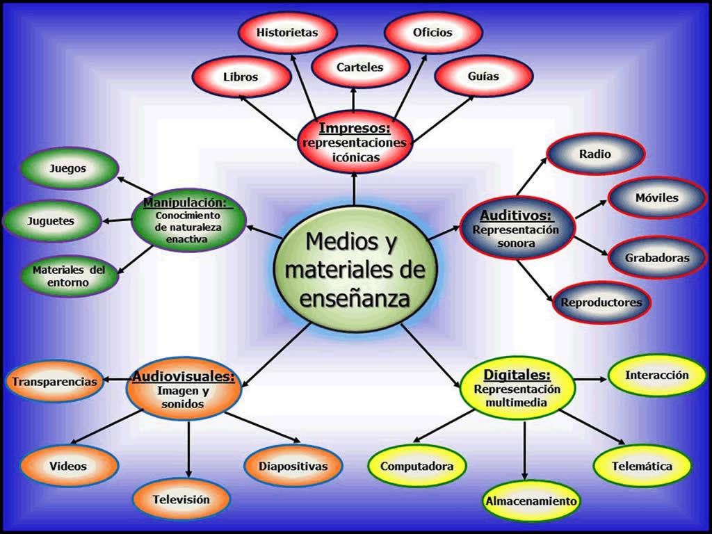 """Mapa conceptual """"medios y materiales de enseñanza"""""""