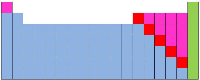 Tabla peridica en la siguiente tabla se muestra metales y no metales urtaz Image collections