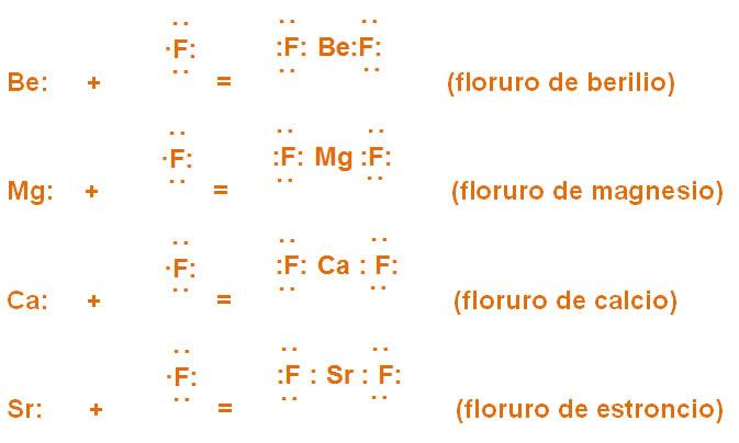 Vista de tabla peridica vida cientfica boletn de la escuela tomando en cuenta los electrones de valencia las reacciones del modelo de lewis se representan en forma de iones un in es un tomo que ha cedido o ganado urtaz Choice Image