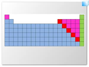 Vista de tabla peridica vida cientfica boletn de la escuela material didctico utilizado durante la clase en la comprension de la tabla periodica urtaz Choice Image