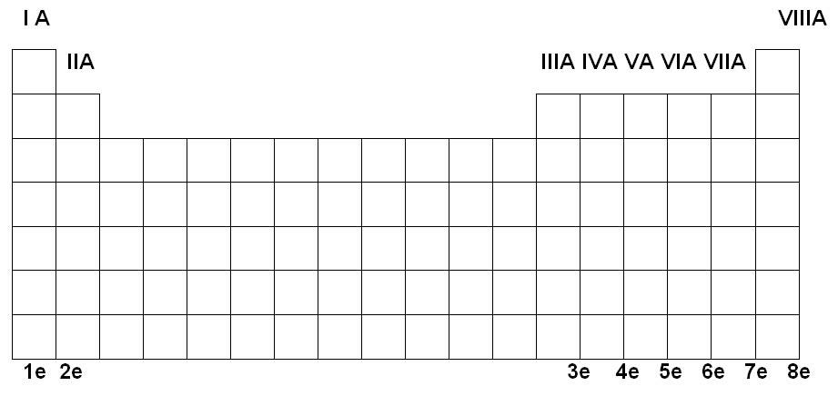Tabla peridica tabla sealando los grupos del ia al viiia remarcando el nmero de electrones de cada familia tipo a urtaz Images