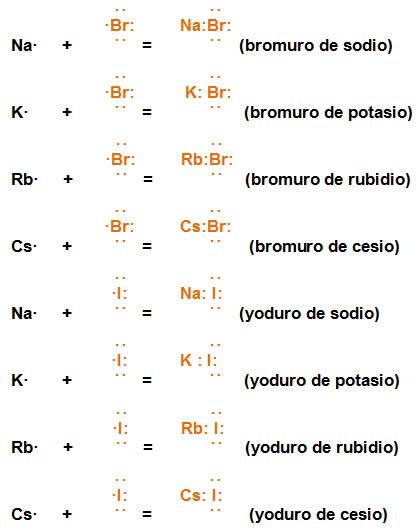 Tabla peridica se observa que en estas reacciones se completa el octeto uniendo los electrones de valencia de los elementos urtaz Image collections