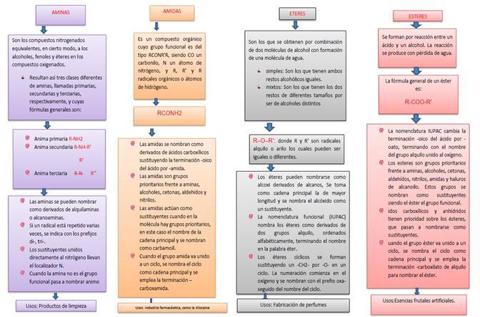 Caracter sticas y nomenclatura de los principales grupos for Marmol caracteristicas y usos